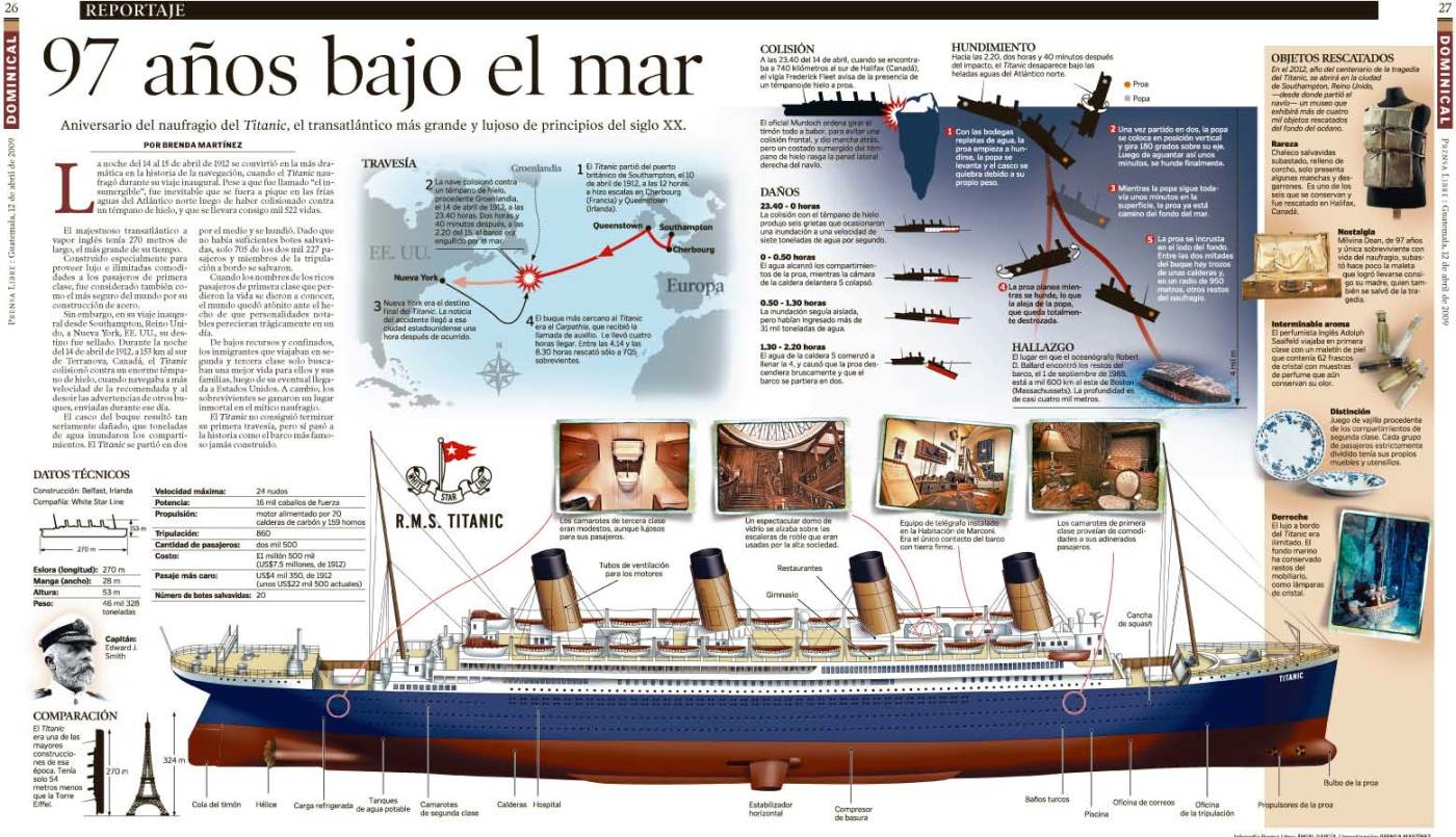 Some Titanic Anniversary Information Graphics News Paper